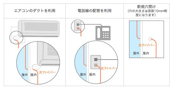 ネット配線工事の種類