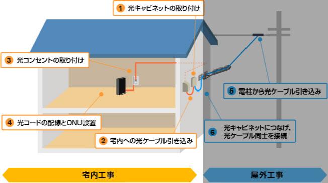 NURO光の宅内工事の内容