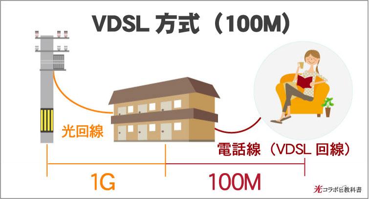VDSL方式の回線速度