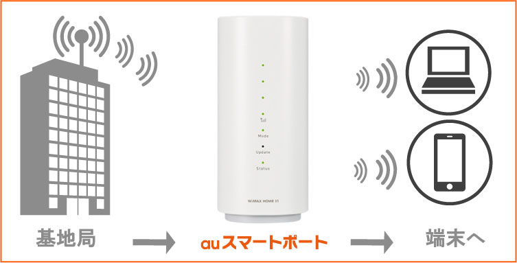 WiMAXのアンテナ説明