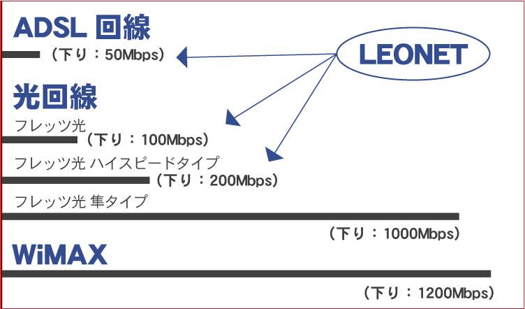インターネット回線の速度比較表