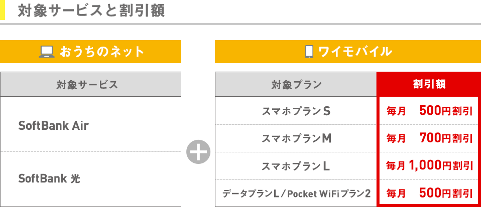 Y!mobileのおうち割