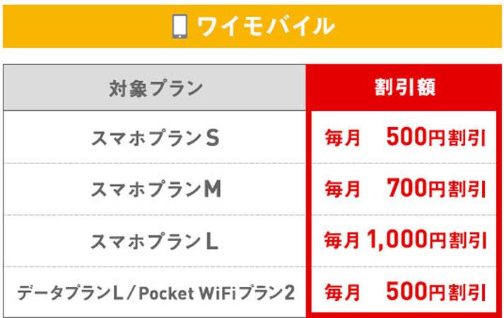 Y!mobileの割引金額表