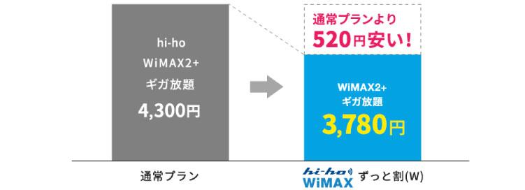 hi-ho wimaxの月額料金