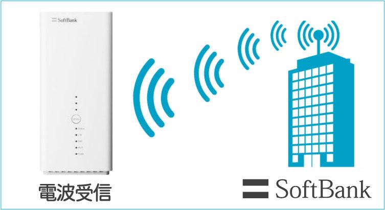 ソフトバンクエアーの電波受信