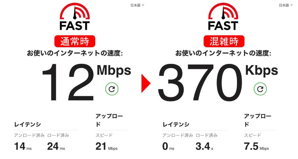マクドナルドのWiFiの速度比較